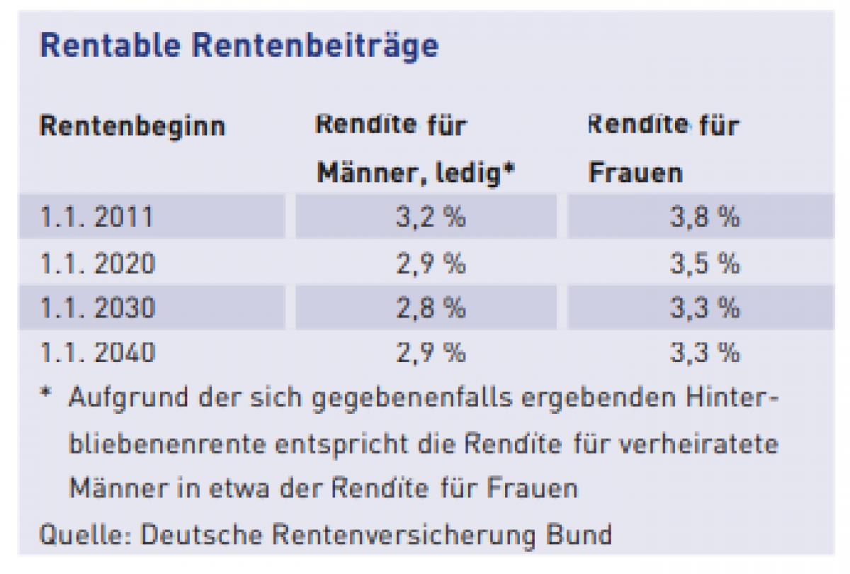 Abbildung Rentable Rentenbeiträge